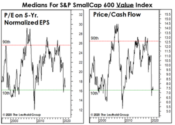Small Value Or Small Growth? Yes!