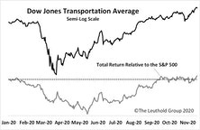 "The ""Transportation"" Divergence"