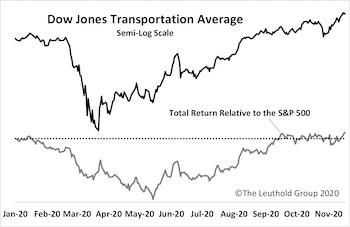 "The ""Transportation"" Divergence"