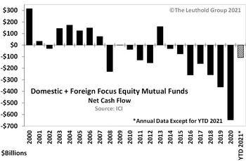 Fresh In/Outflow Records For Fund Categories Continue In 2021