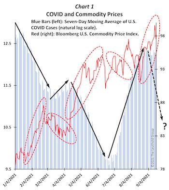 COVID Still Controls The Financial Markets
