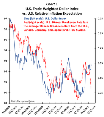Could Inflation Fears Again Shift Leadership?