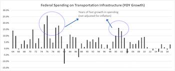Infrastructure Spending & Beneficiaries