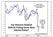 Why The Fed Is Hog-Tied