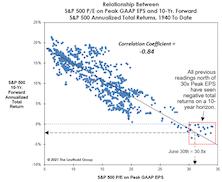 Peak Earnings Yield A Rock-Bottom Forecast