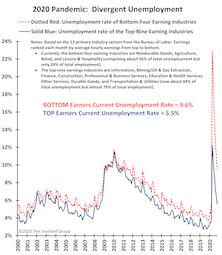 An Economic Pandemic Divergence