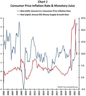 Are Policy Officials AHEAD Of Inflation?