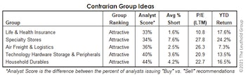 Our Most Contrarian Industry Group Ideas