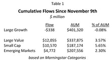 """The """"Pfizer Factor Flip"""" And Fund Flows"""