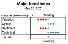 """MTI Drops To """"Neutral"""" In Early May; Hedges Boosted"""