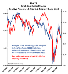 Best Way To Play Rising Yields? Small-Cap Cyclicals!