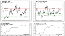 "EAFE And EM: Long Past Their ""Peaks?"""