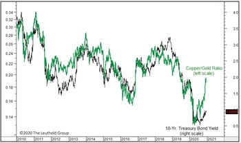 Bond Yields: Cyclical Pressures Vs. Positioning
