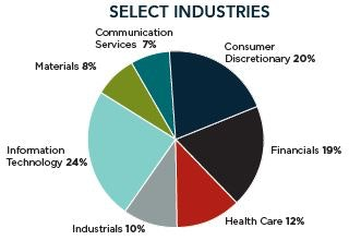 Leuthold Select Industries Fund
