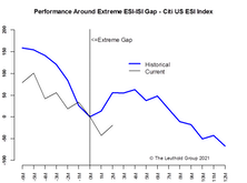 """""""Stagflation"""" Gap = Limited Impact"""