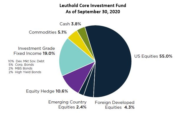 Leuthold Core Investment Fund