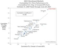 Visualizing U.S. Stock Market Dominance