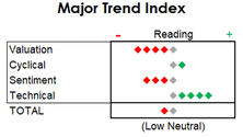 """MTI Drops To """"Low Neutral"""" In June; Equity Exposure Reduced"""