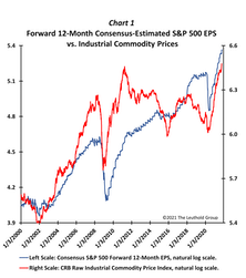 A Few Thoughts On Earnings & Inflation