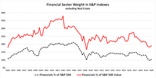 "Research Preview: Are Financials And Value ""Best Friends Forever?"""