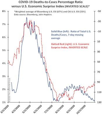 COVID & U.S. Economic Momentum