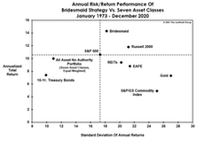 Bridesmaid Strategy Risk And Reward