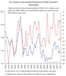 The Dubious DOLLAR?