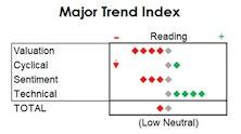 MTI Slips; Trimming Equity Exposure