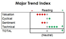 MTI - Back To Neutral