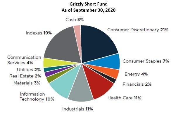 Grizzly Short Fund