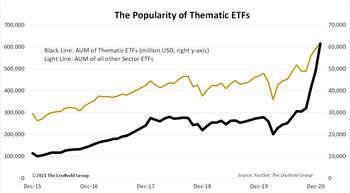 Newfound Popularity Of Thematic ETFs