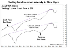 The Earnings Recession Is History