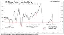 Housing: Saner Than You Think