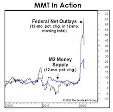 Ulterior Fed Motives?