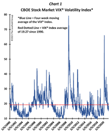 """Has The Fed Made VOLATILITY """"Valuable?"""""""