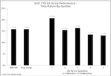 GS Scores Successfully Navigate Choppy 2021