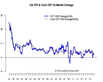Blue Sweep + New Fed Regime = Higher Inflation Ahead