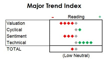 MTI: A Statistical Peek At The Second Half