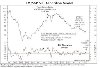 Time For EM Stocks?