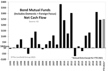 Bond Mutual Funds: Record Cash Inflows