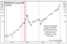 NASDAQ Natterings