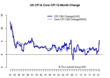 Inflation: Signs Of Cooling?
