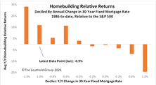 Homebuilding Holds Steady At The Top Of GS Scores