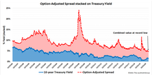 Research Preview: High Yield's Heyday