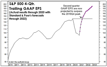 Sizing Up The Profit Recovery