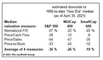 New Era Valuations?