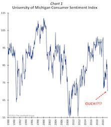 When Consumer Sentiment Collapses… BUY Stocks!