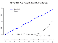 Reflation Trade Or Real-Yield Tantrum?