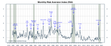 """Risk Aversion Index: A New """"Higher Risk"""" Signal"""