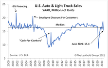 Automotive Retail: Attractive Amidst Industry Recovery